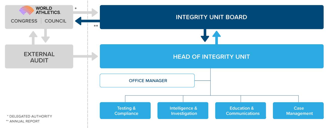 know-us-structure-diagram.png#asset:177